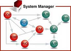 Accounting-ERP-System-Flow-Chart