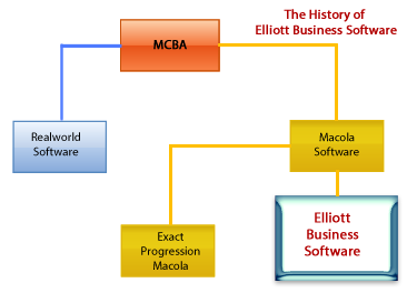 Elliott Accounting Software Geneology Chart